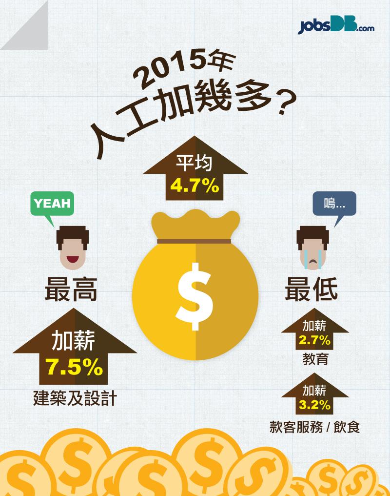 2015年人工加幾多?