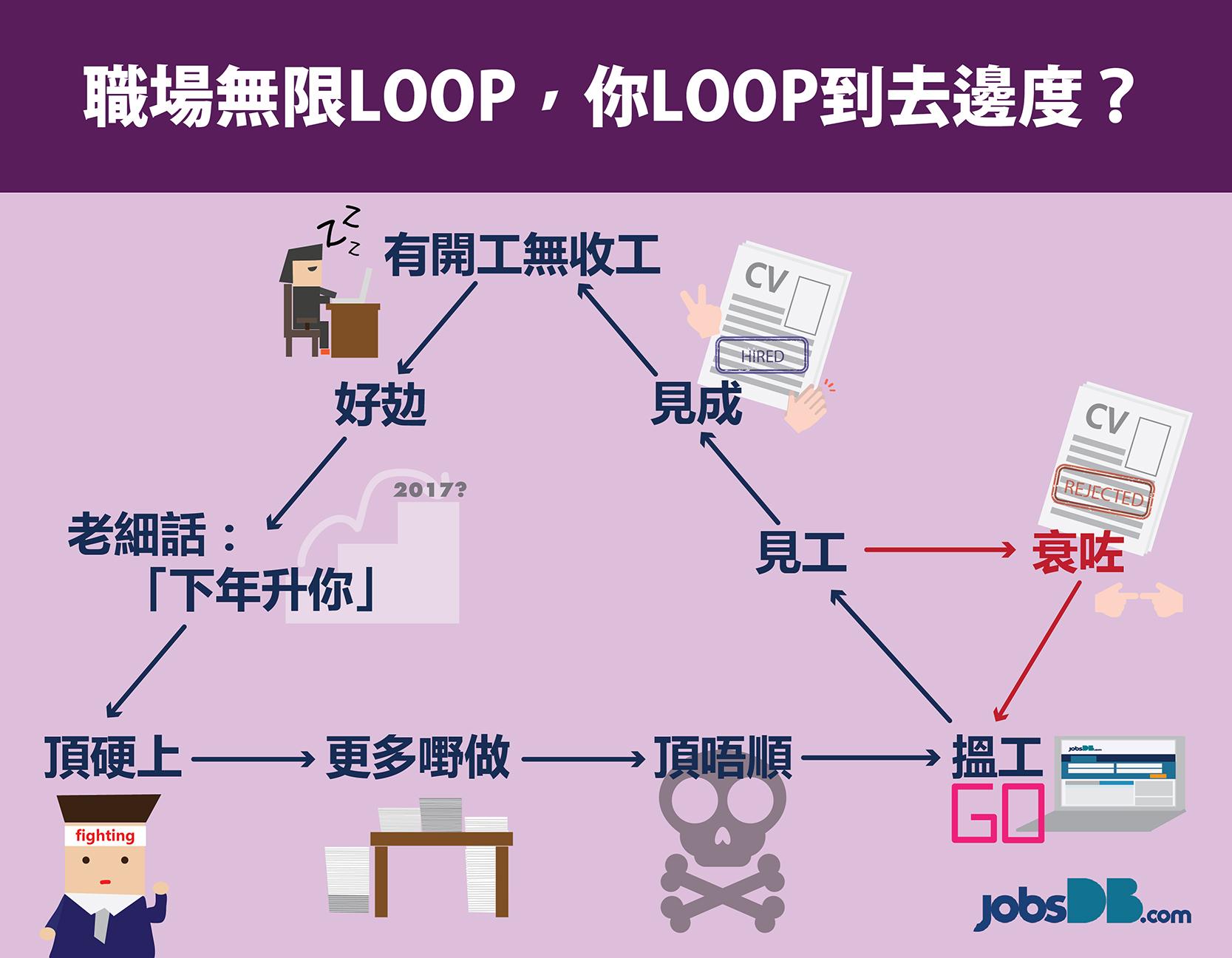 職場無限loop-你loop到去邊度