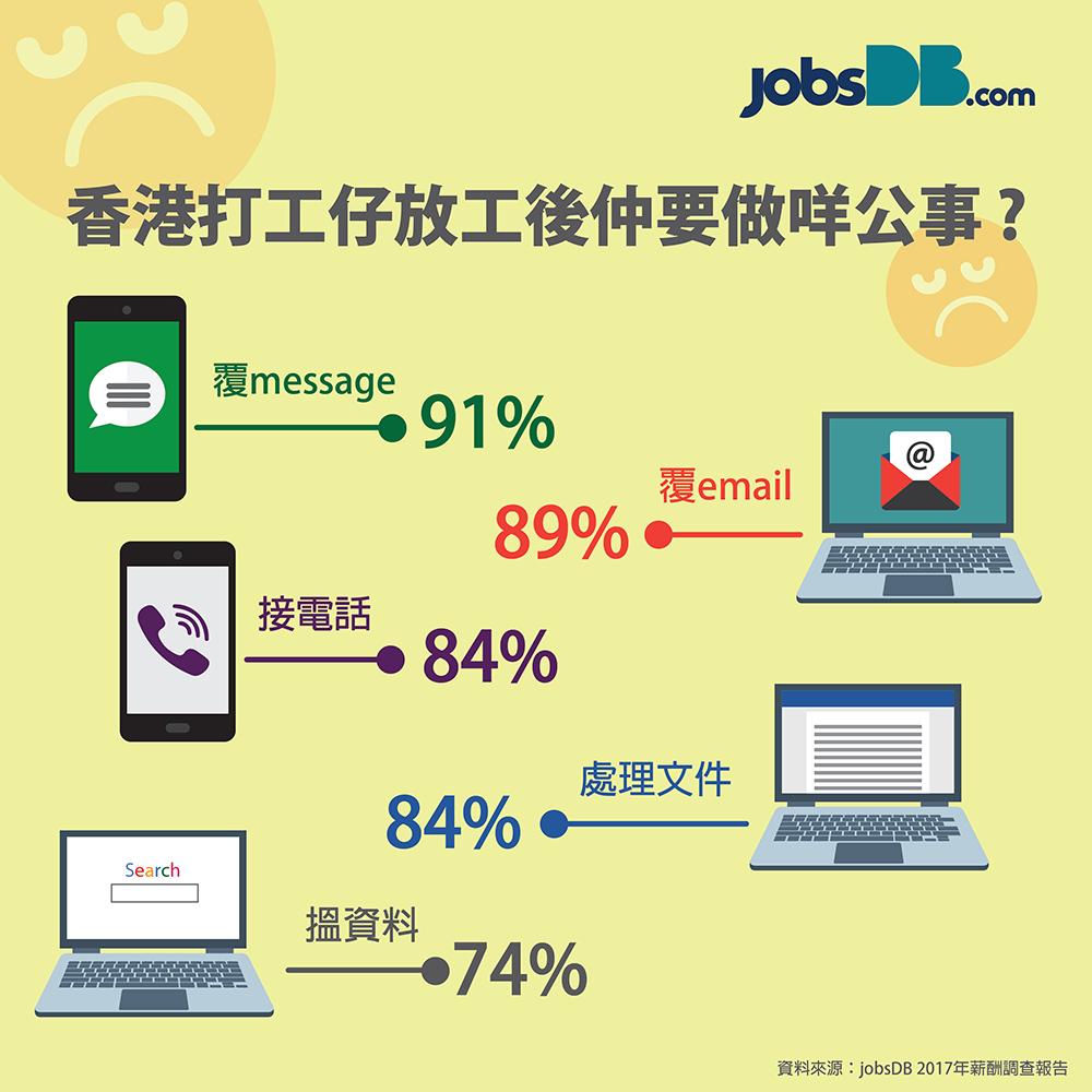 香港員工平均加薪3.9% IT、地產及物管加最多