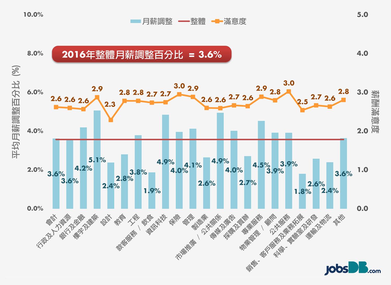 2016年薪酬調查報告