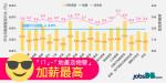 2017年香港平均加薪3.9% IT、地產及物管加最多