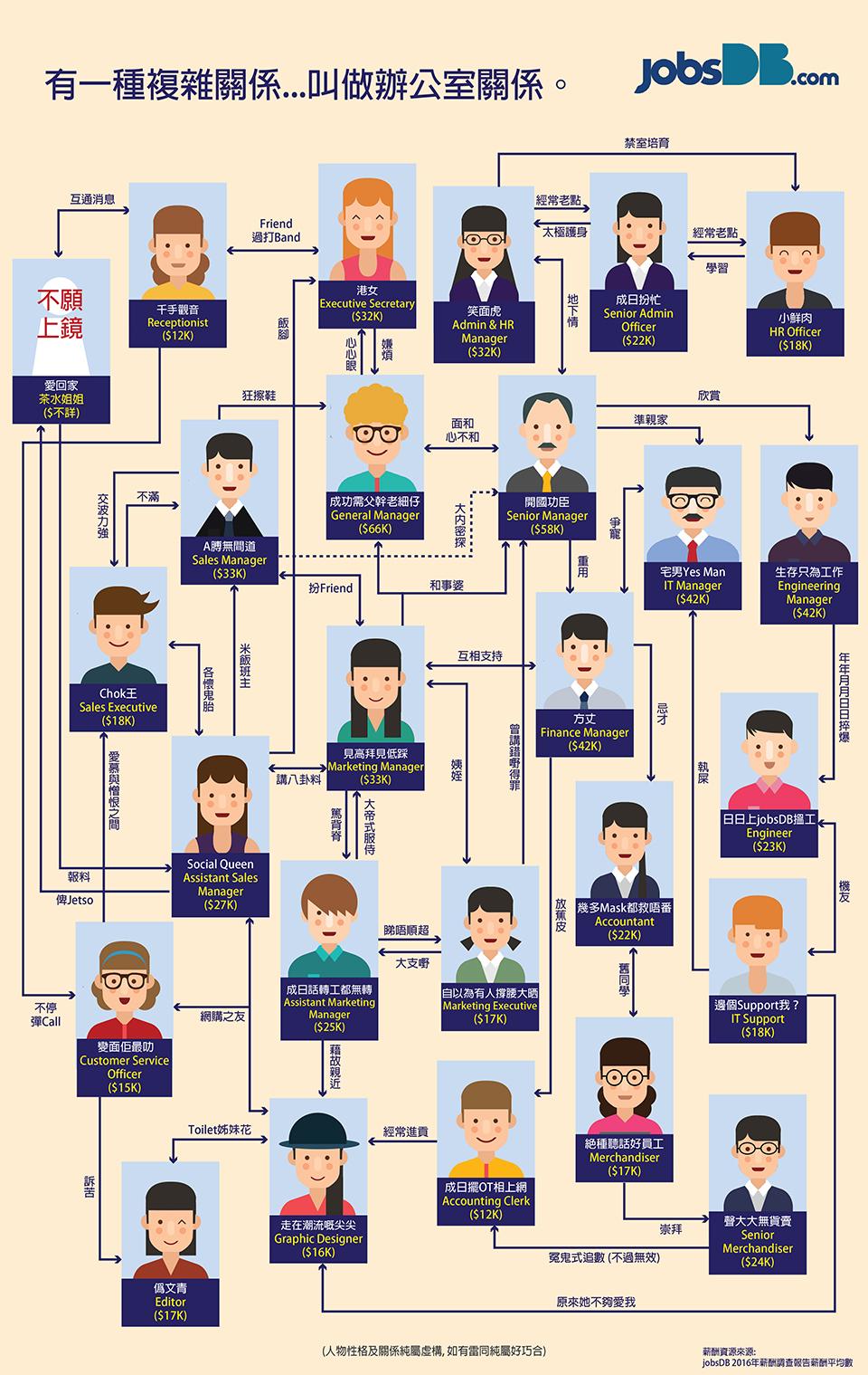 有一種複雜關係...叫做辦公室關係