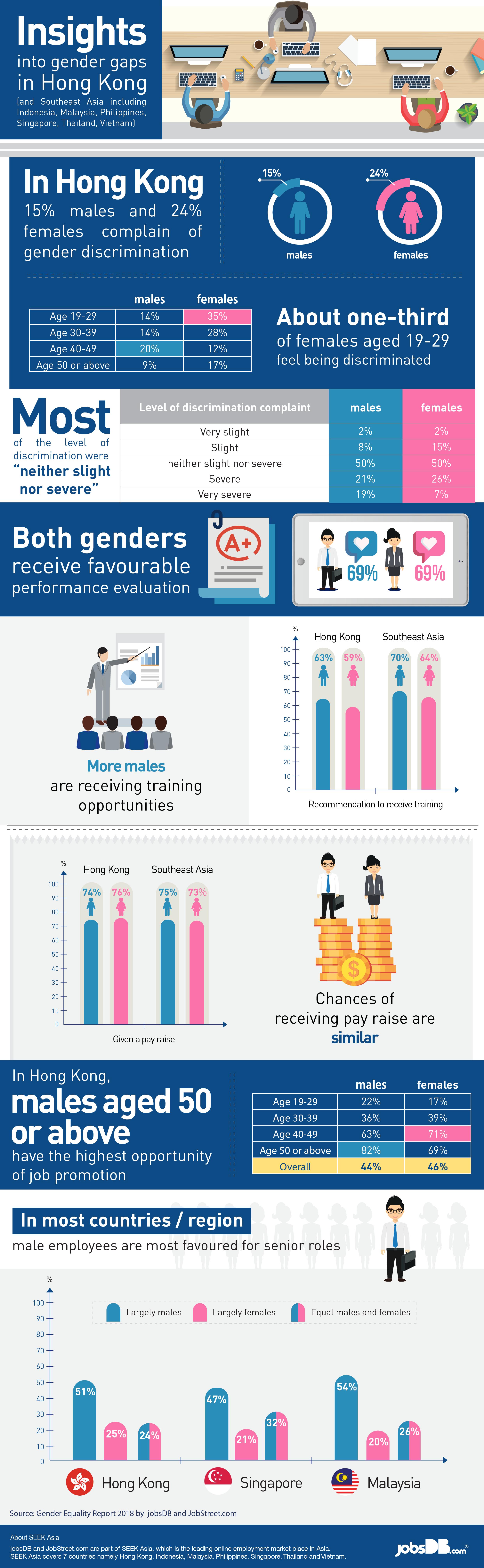 jobsDB 2018 Gender Equality report