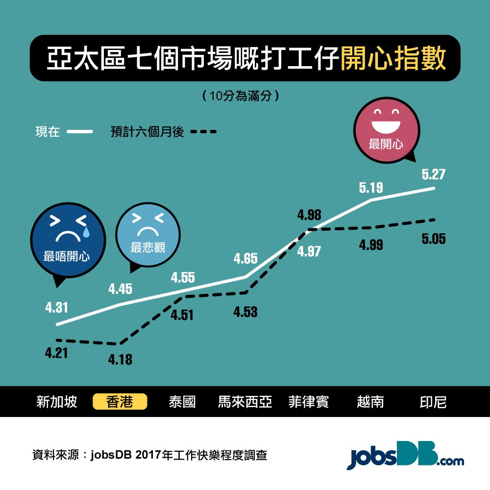 工作快樂程度調查:四分一打工仔對現職工作無期望