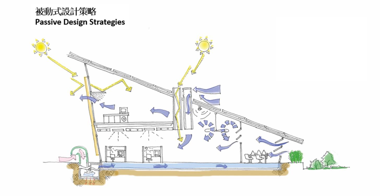 屋宇裝備工程師也要懂得可持續發展嗎