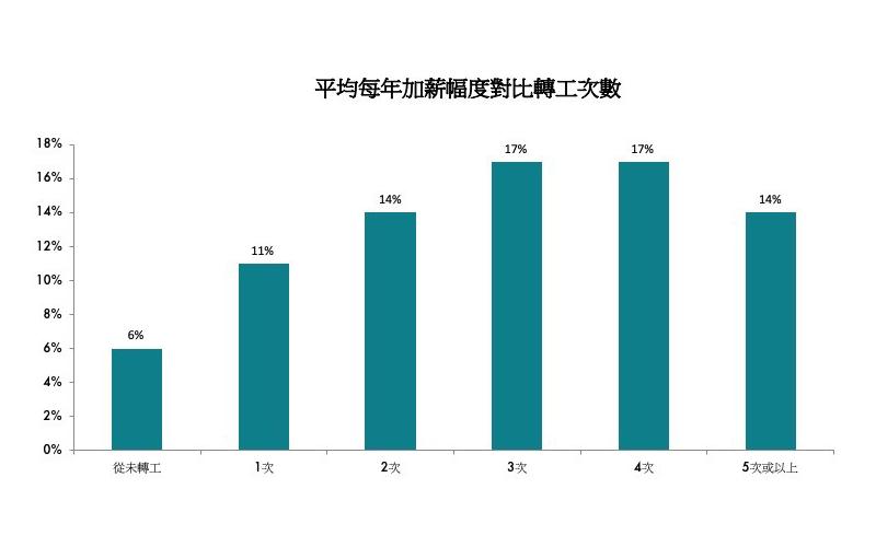 jobsDB調查顯示香港打工仔加薪略遜舊年-1