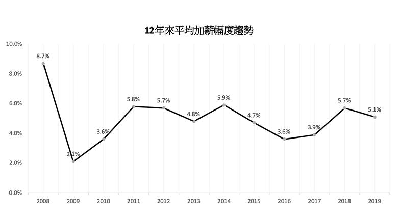 jobsDB調查顯示香港打工仔加薪略遜舊年-2