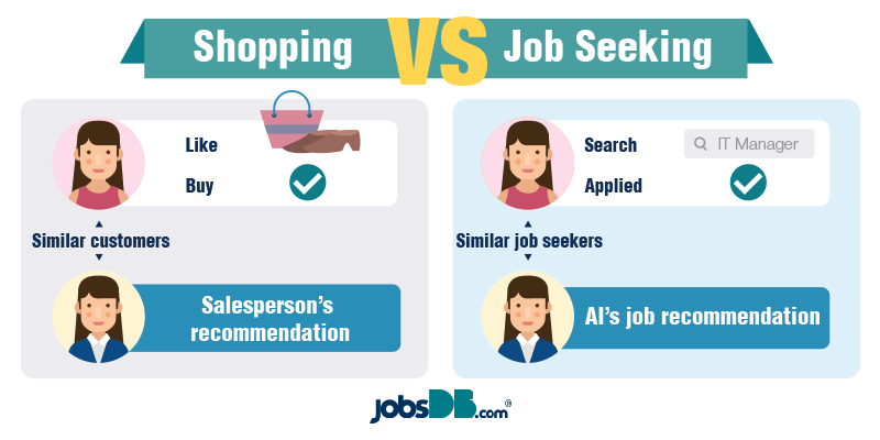 Will AI steal your job-it helps you find the right one-2