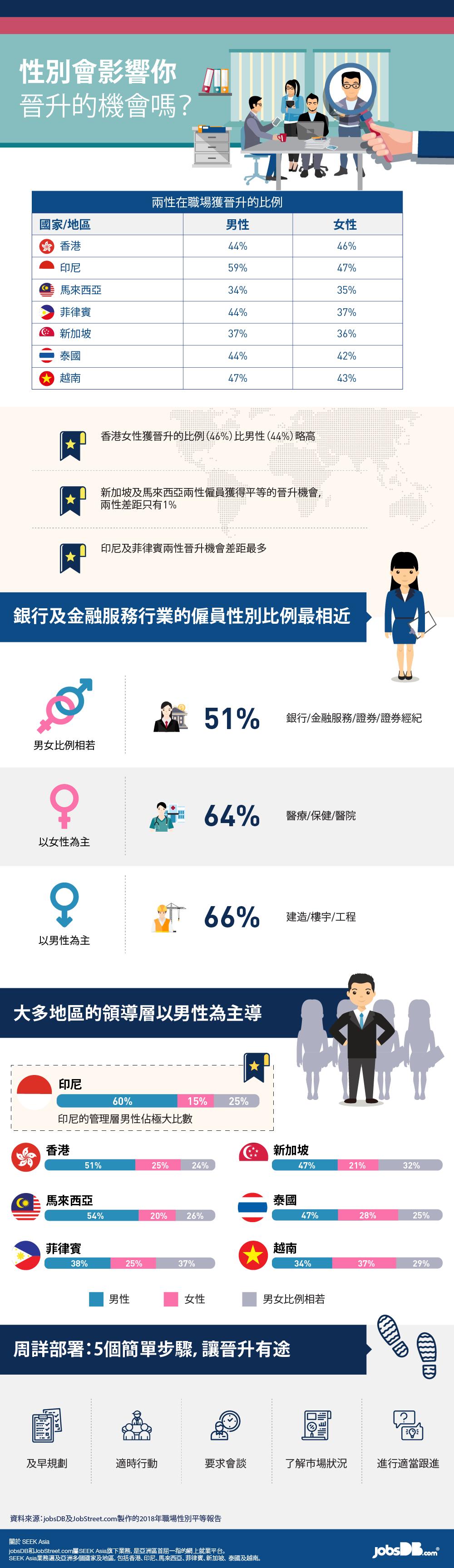 當職場待遇存在性別差異, 如何爭取晉升機會?