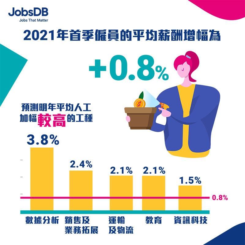 JobsDB-2021年-招聘、薪酬及福利調查報告