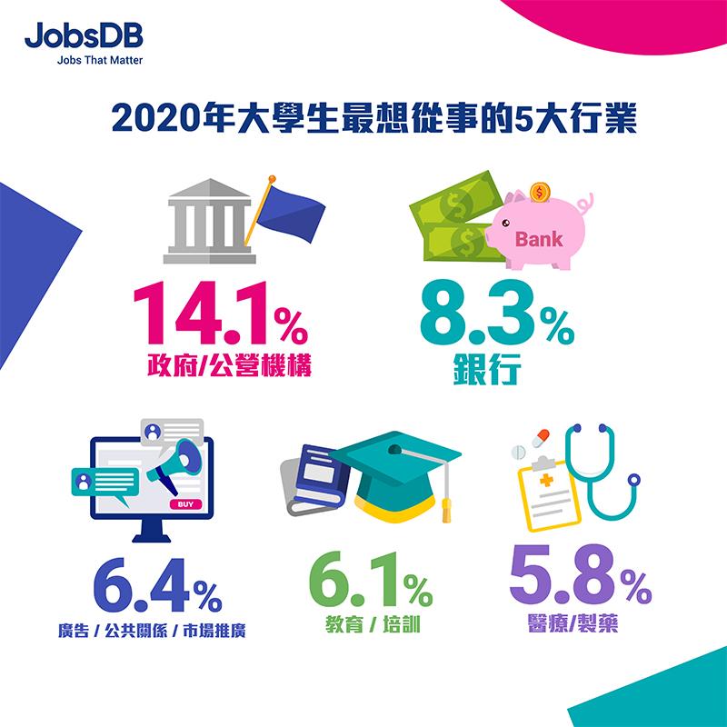 JobsdDB-2020大專生就業狀況調查-應屆畢業生平均入職月薪16K