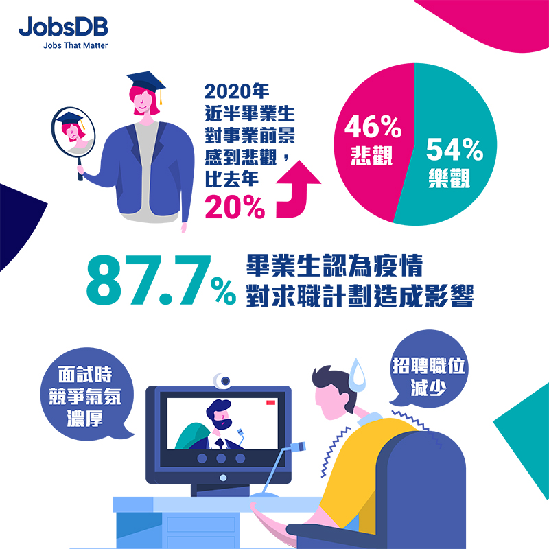 應屆畢業生平均入職月薪16K-近半數受訪者對前景轉趨悲觀