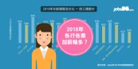 2018年香港僱員薪酬增幅勝去年:平均加薪5.7%