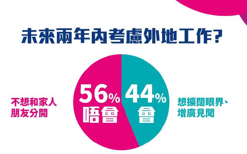 4成受訪者考慮兩年內到海外工作-澳洲-新加坡-台灣成熱選三甲-feature
