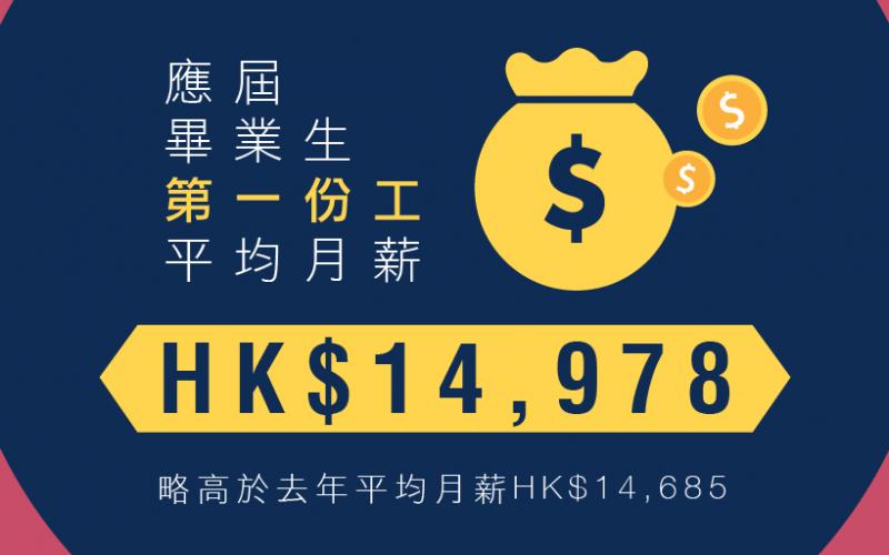 應屆大專畢業生平均月入14,978元 四分一不滿首份工作