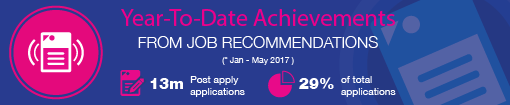 jobsDB Job Recommendation feature brings you a faster hiring experience
