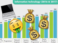 IT professionals continue to make good money in 2017