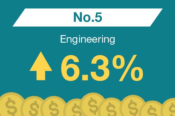 Engineering : No. 5 – 6.3%