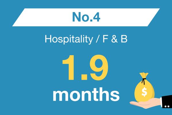 Hospitality / F & B : No. 4 – 1.9 months
