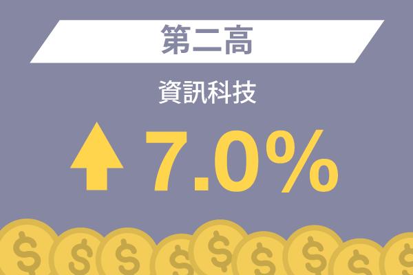 資訊科技: 第二高 – 7.0%