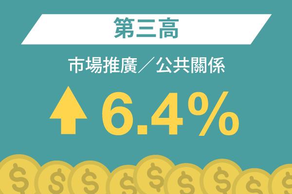 市場推廣/公共關係: 第三高 – 6.4%