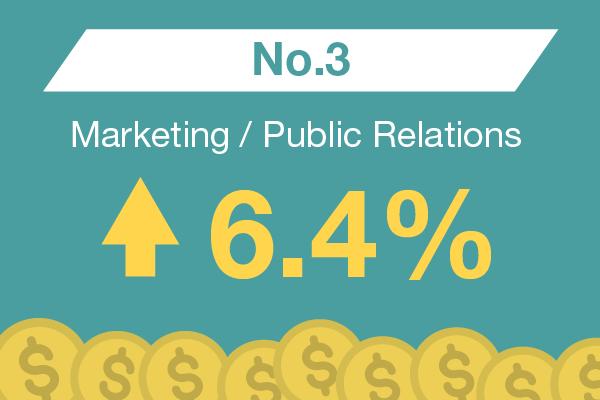 Marketing / Public Relations : No. 3 – 6.4%