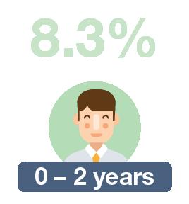 0 – 2 years: 8.3%