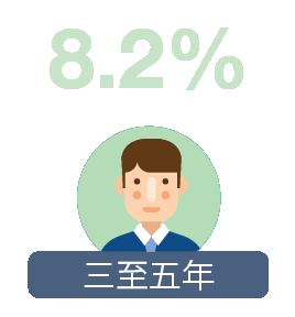 三至五年: 8.2%