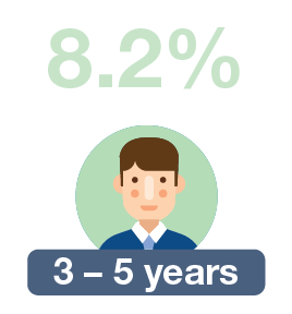 3 – 5 years: 8.2%