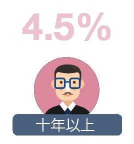 十年以上: 4.5%