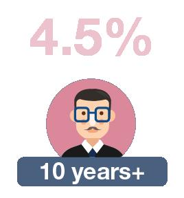 10 years+: 4.5%