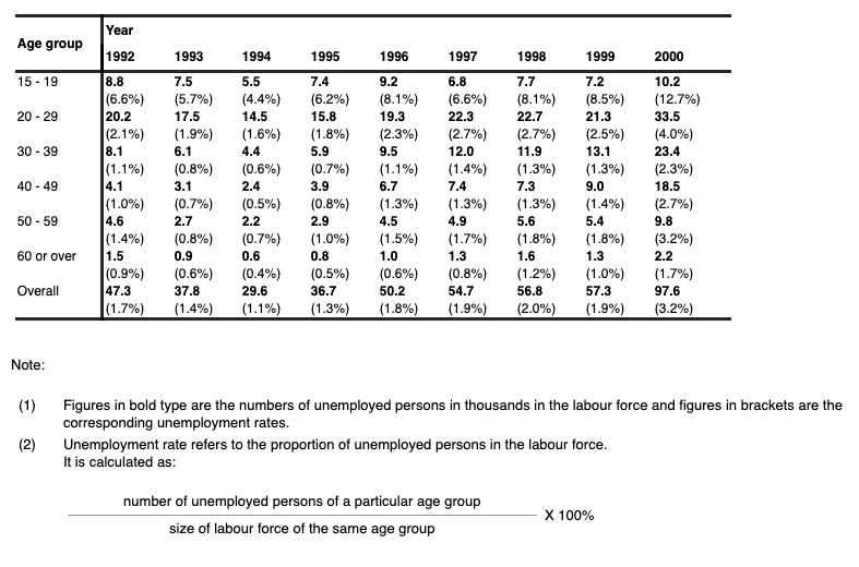 Unemployment by Age Group