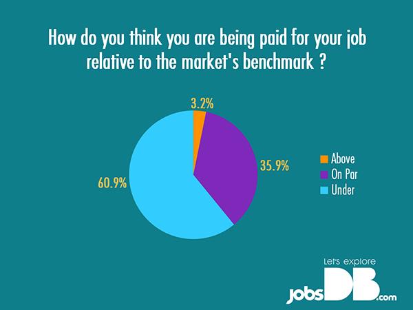 market-benchmark