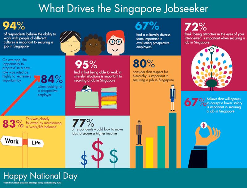natlday-survey-info-graphic-jobsdb